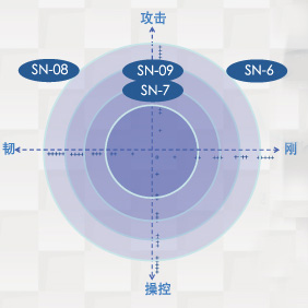 胜利超级纳米7攻击性能指数