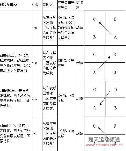 羽毛球比赛规则_羽毛球双打比赛规则-羽毛球双打最新比赛规则,详细点的